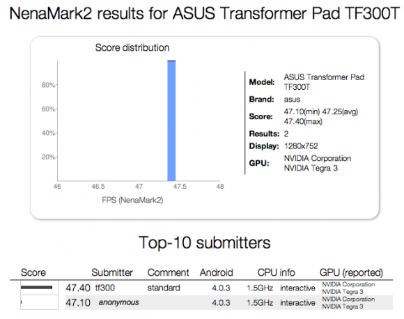 Насследник первого ASUS Transformer , TF300T, будет на 4-х ядерном процессоре Tegra 3