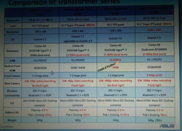 Спецификации Asus Transformer TF300T и Transformer HD TF700T