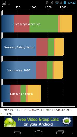 Samsung Galaxy Nexus (i9250). Как можно ближе к планшету