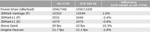 В ближайшее время NVidia представит новую видеокарту GTX 560 SE. Результаты бенчмарков