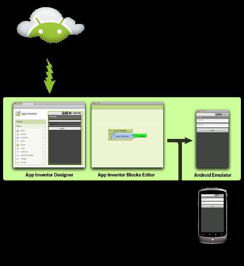Начал работу сервис MIT App Inventor, позволяющий каждому создать собственное приложение