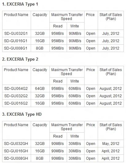 Toshiba представила карты памяти EXCERIA
