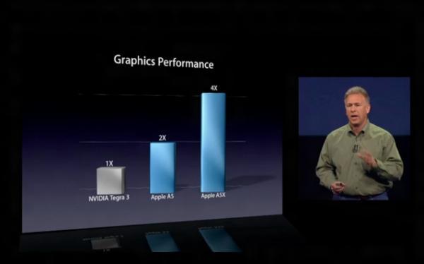 Сравнение возможностей нового iPad с ASUS Eee Pad Transformer Prime