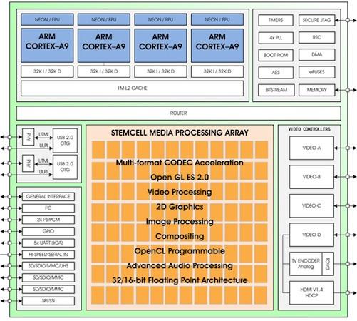 """ZiiLABS разработала """"100-ядерный"""" процессор ZMS-40 для Android-устойств."""