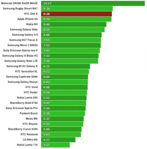 Тестирование аккумулятора HTC One S. Поговорим об энергоэффективности?
