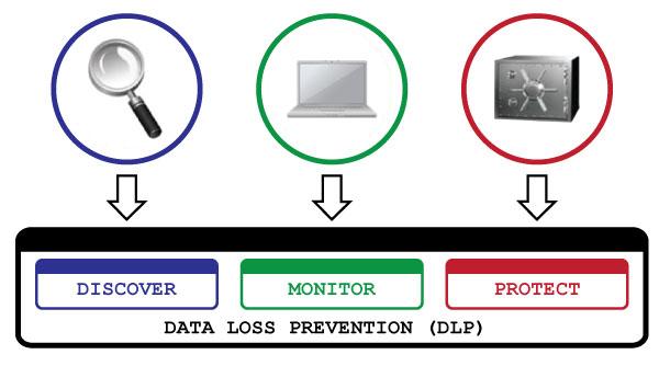 Symantec Data Loss Prevention