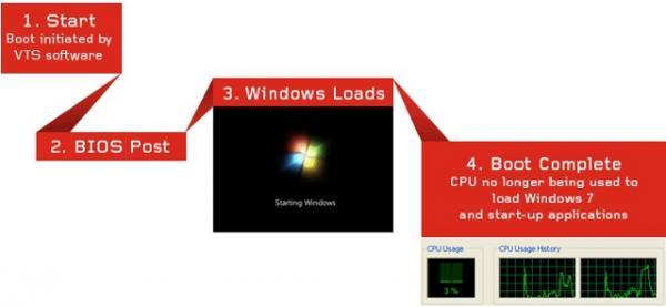 Новый набор программного обеспечения от Lenovo