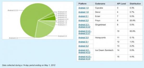 Android-мороженое становится популярнее!
