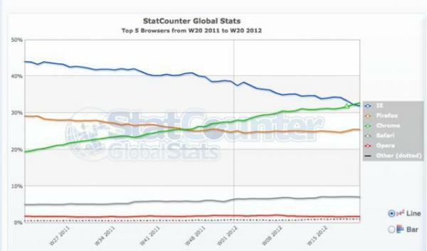 Chrome выбился в лидеры, оставив IE позади