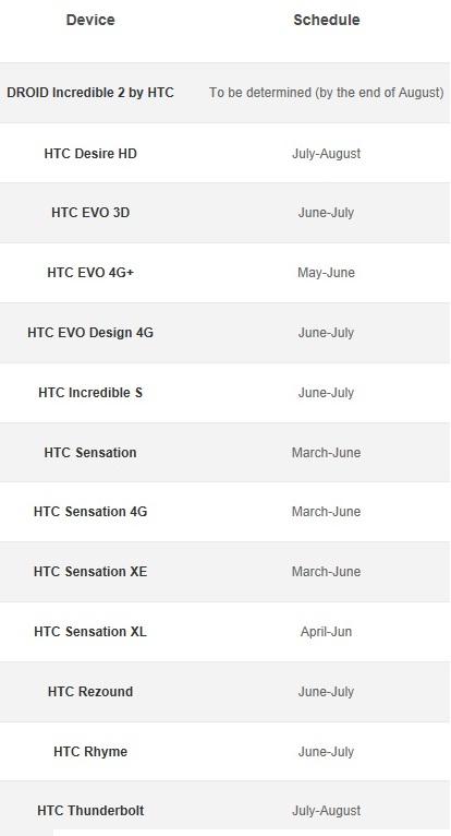 HTC опубликовала график обновления до ОС Android 4.0