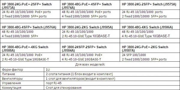 Обзор линейки коммутаторов HP 3800